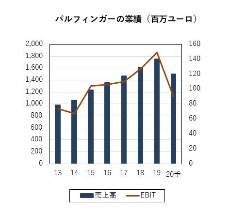 パルフィンガー、2020年第3四半期と年間収益を予測 | kikai-news.net